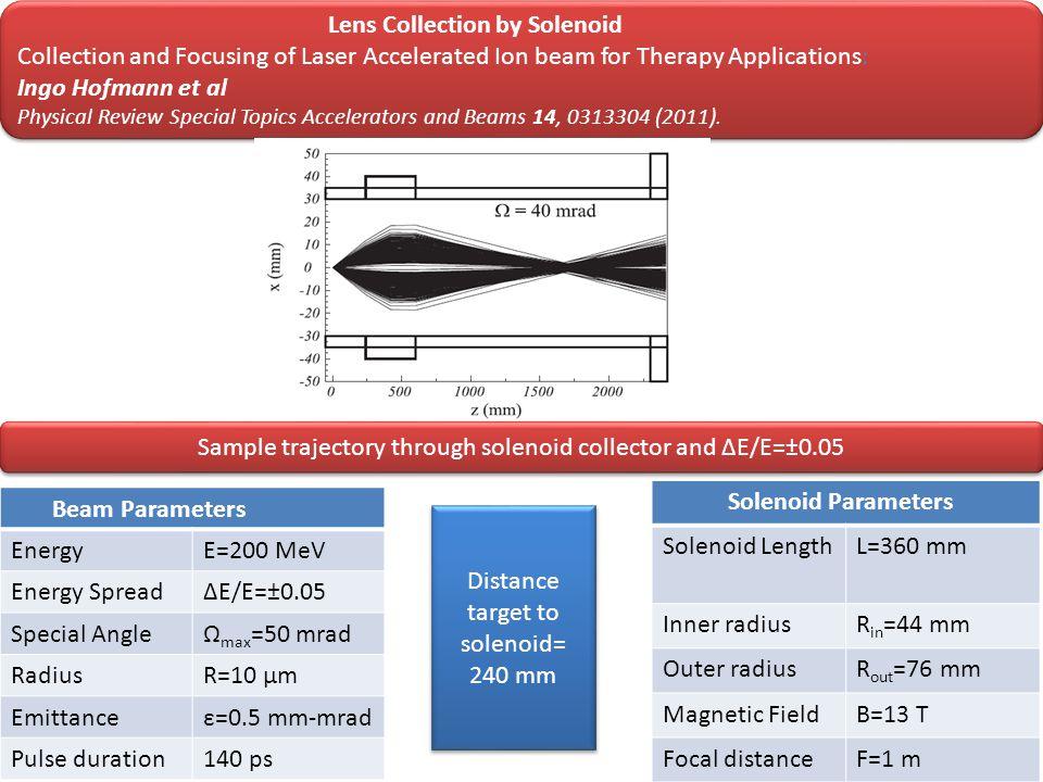 Solenoid Parameters Solenoid LengthL=360 mm Inner radiusR in =44 mm Outer radiusR out =76 mm Magnetic FieldB=13 T Focal distanceF=1 m Beam Parameters