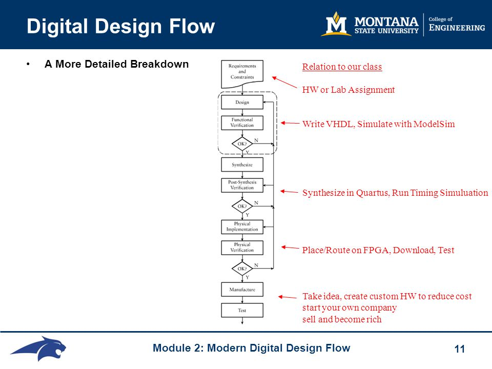 Module 2: Modern Digital Design Flow 11 Digital Design Flow A More Detailed Breakdown Relation to our class HW or Lab Assignment Write VHDL, Simulate with ModelSim Synthesize in Quartus, Run Timing Simuluation Place/Route on FPGA, Download, Test Take idea, create custom HW to reduce cost start your own company sell and become rich