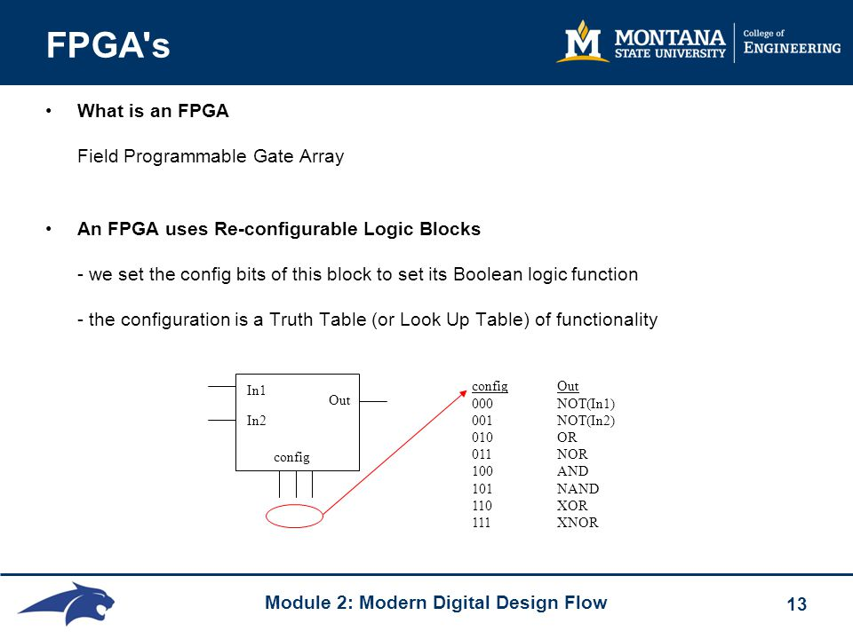 Module 2: Modern Digital Design Flow 13 FPGA s What is an FPGA Field Programmable Gate Array An FPGA uses Re-configurable Logic Blocks - we set the config bits of this block to set its Boolean logic function - the configuration is a Truth Table (or Look Up Table) of functionality Out In1 In2 config config Out 000 NOT(In1) 001 NOT(In2) 010 OR 011 NOR 100 AND 101 NAND 110 XOR 111 XNOR