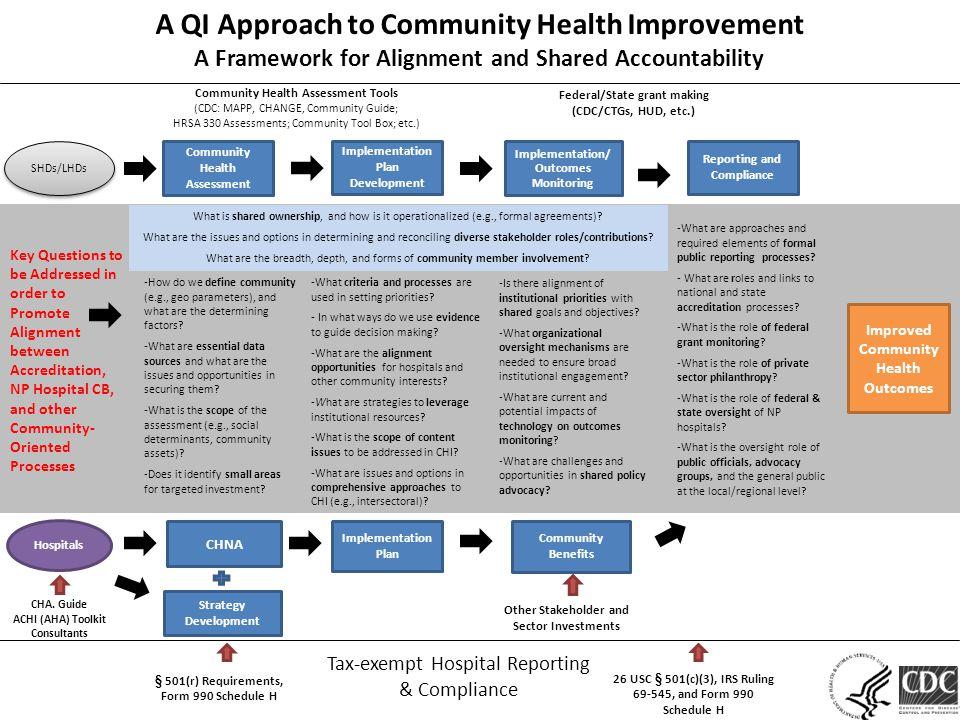 Community Health Assessment Implementation Plan Development Implementation/ Outcomes Monitoring Hospitals CHNA SHDs/LHDs Strategy Development Implementation Plan Community Benefits CHA.