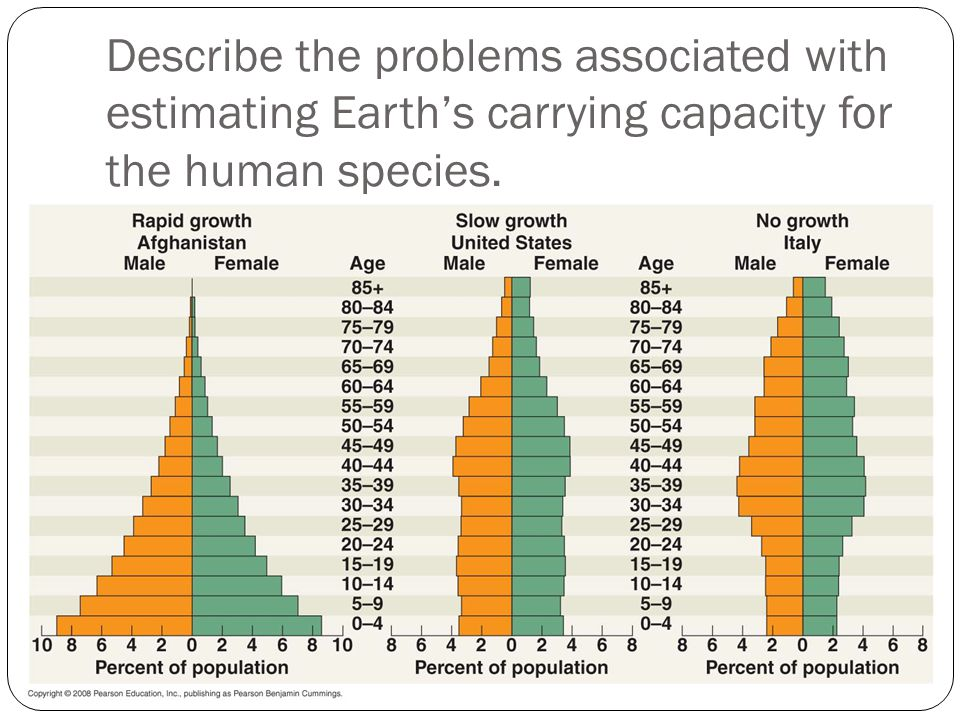 Describe the problems associated with estimating Earth's carrying capacity for the human species.