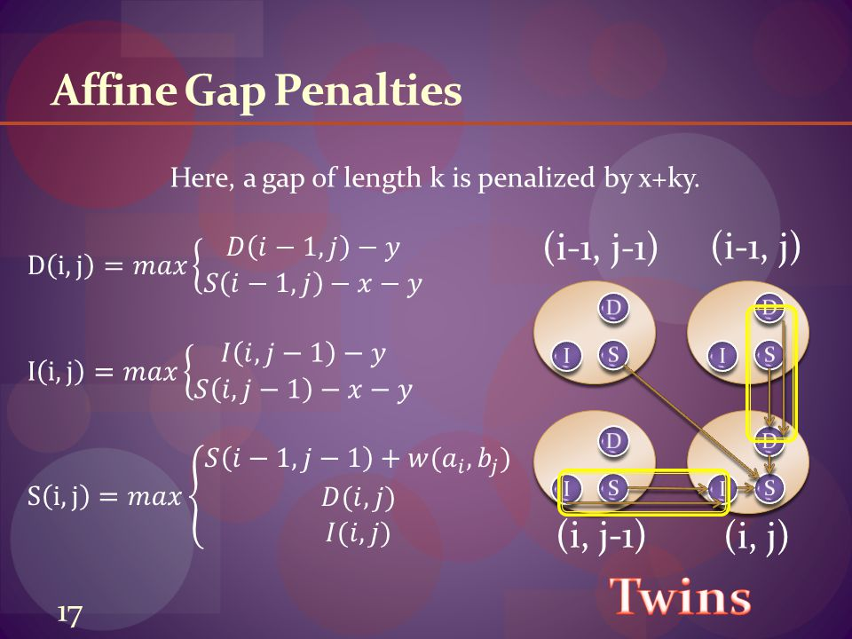 (i-1, j-1) (i-1, j) (i, j-1) (i, j) Affine Gap Penalties Here, a gap of length k is penalized by x+ky.
