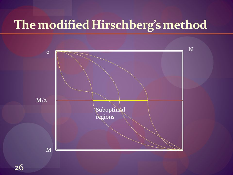 The modified Hirschberg's method 0 M N M/2 Suboptimal regions 26