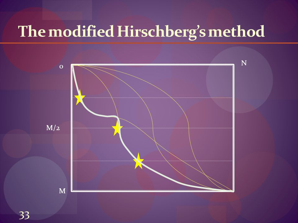 The modified Hirschberg's method 0 M N M/2 33