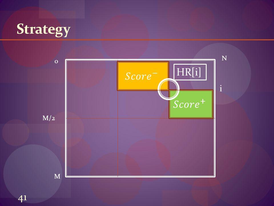 41 Strategy 0 M N M/2 HR[i] i