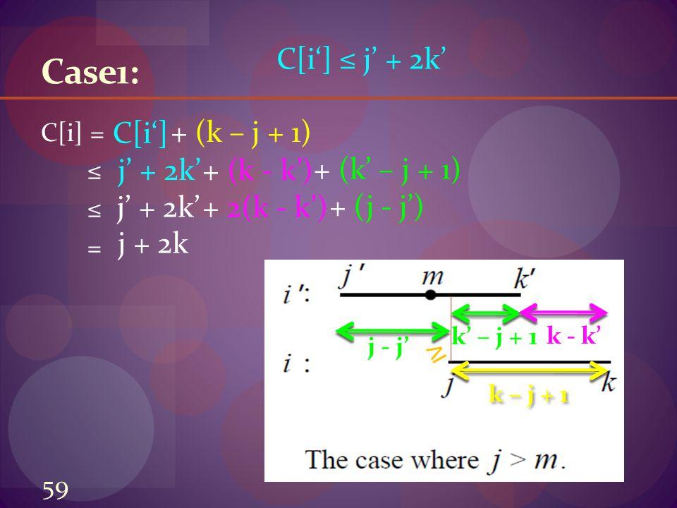 Case1: C[i] = ≤ = k' – j + 1 j - j' ≥ k – j + 1 k - k' + (k – j + 1) + (k' – j + 1) + (k - k') C[i'] ≤ j' + 2k' C[i'] j' + 2k' + 2(k - k') + (j - j') j' + 2k' j + 2k 59