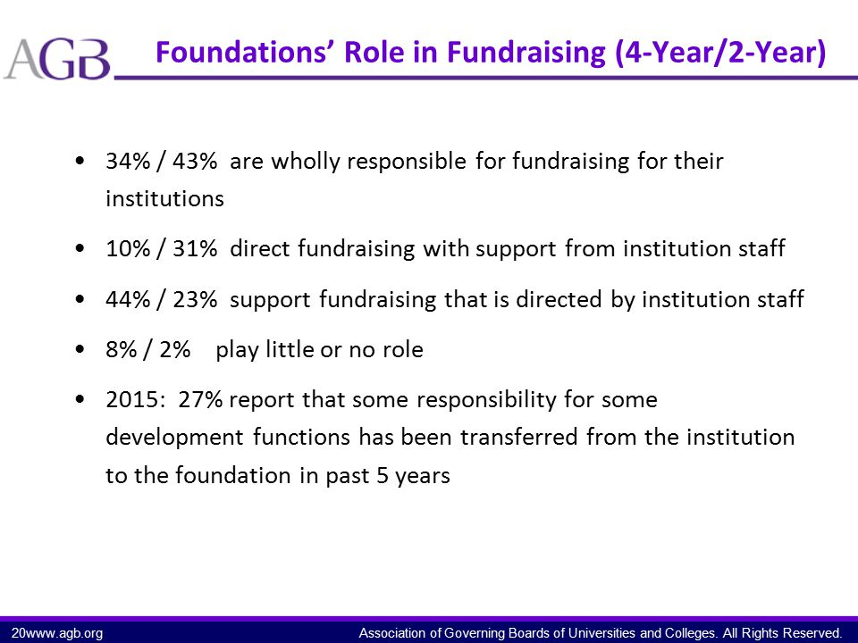 Association of Governing Boards of Universities and Colleges. All Rights Reserved. Foundations' Role in Fundraising (4-Year/2-Year) 34% / 43% are whol