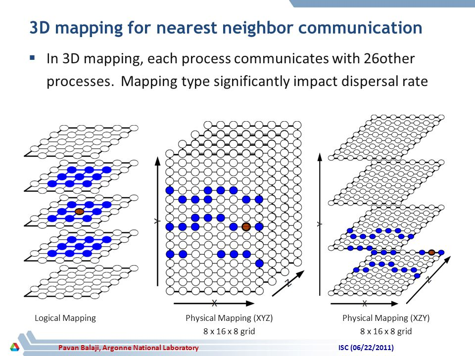 Pavan Balaji, Argonne National Laboratory  In 3D mapping, each process communicates with 26other processes.