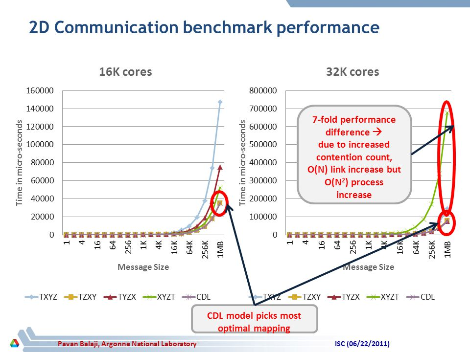 Pavan Balaji, Argonne National Laboratory 2D Communication benchmark performance ISC (06/22/2011) 7-fold performance difference  due to increased contention count, O(N) link increase but O(N 2 ) process increase CDL model picks most optimal mapping