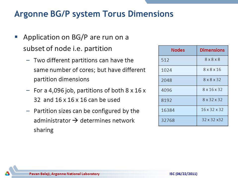 Pavan Balaji, Argonne National Laboratory Argonne BG/P system Torus Dimensions  Application on BG/P are run on a subset of node i.e.