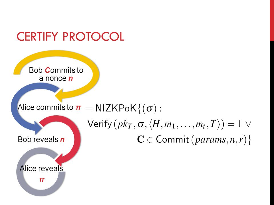 CERTIFY PROTOCOL Bob Commits to a nonce n Alice commits to π Bob reveals n Alice reveals π