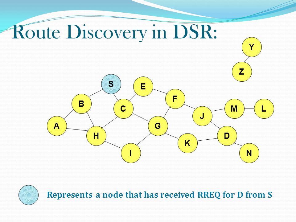 Route Discovery in DSR: Represents a node that has received RREQ for D from S B A S E F H J D C G I K Z M N L Y