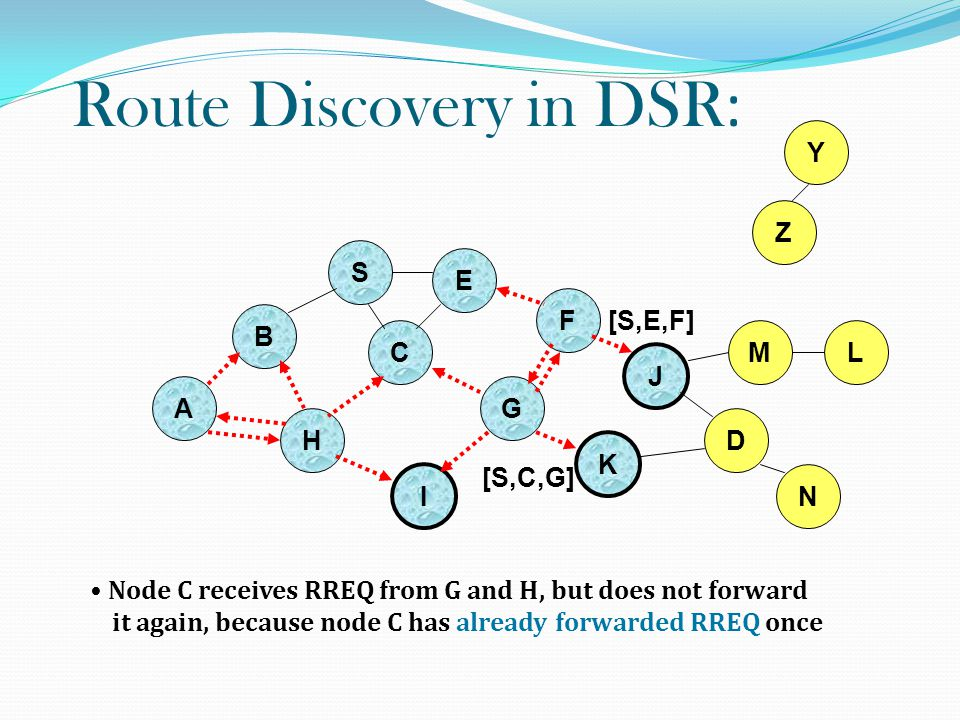 Route Discovery in DSR : B A S E F H J D C G I K Node C receives RREQ from G and H, but does not forward it again, because node C has already forwarded RREQ once Z Y M N L [S,C,G] [S,E,F]