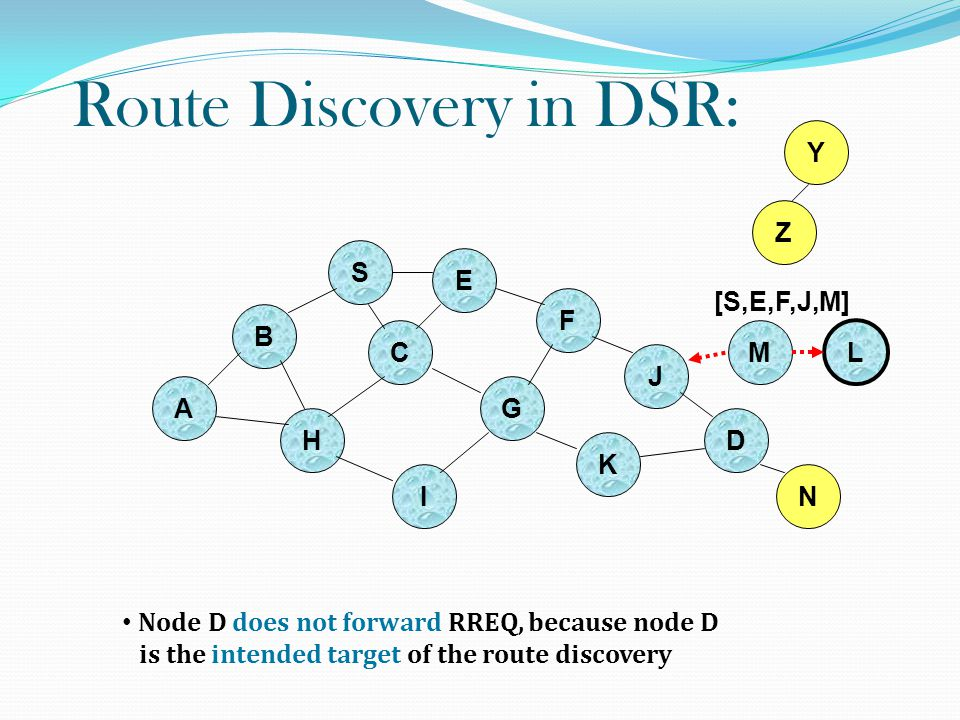 Route Discovery in DSR: B A S E F H J D C G I K Z Y Node D does not forward RREQ, because node D is the intended target of the route discovery M N L [S,E,F,J,M]