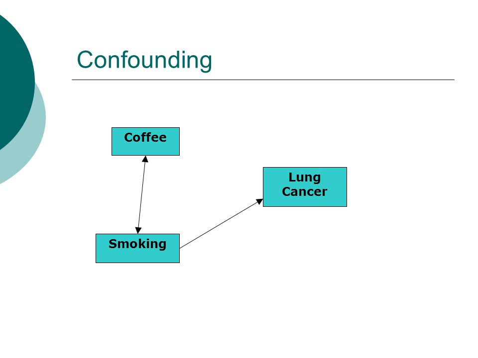 Confounding Lung Cancer Smoking Coffee