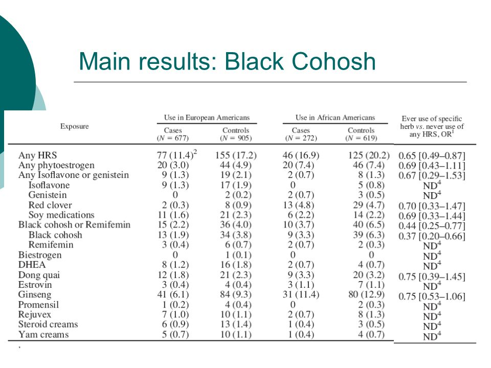 Main results: Black Cohosh