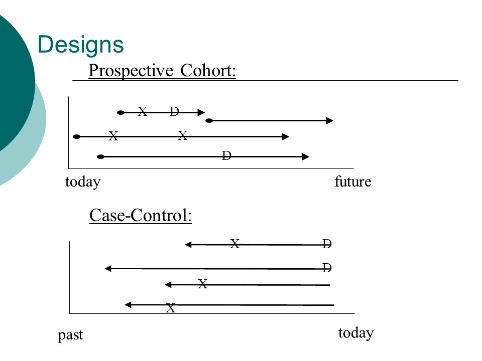 Retrospective cohort study Similar to prospective cohort because sample tends to be representative Sampling not based on case/disease status uses historical data ( chart review ) can be treated similarly to prospective cohort study because we are comparing exposed and non-exposed populations Caveat: quality of data is usually not nearly as good as prospective cohort study.