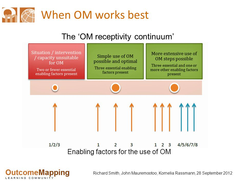 Richard Smith, John Mauremootoo, Kornelia Rassmann, 28 September 2012 When OM works best The 'OM receptivity continuum' Enabling factors for the use of OM
