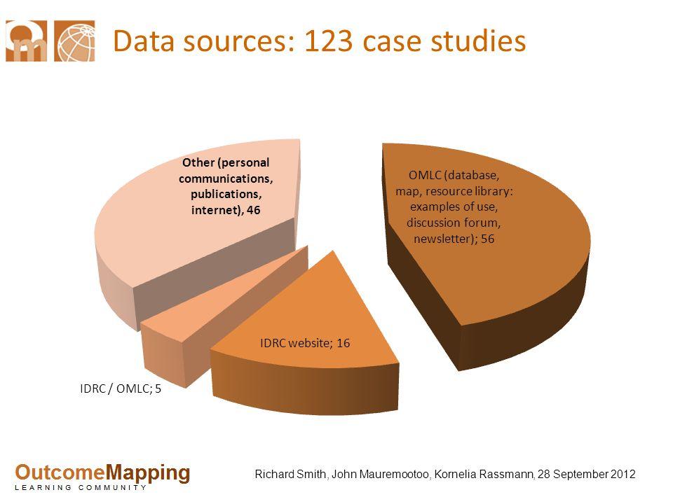 Richard Smith, John Mauremootoo, Kornelia Rassmann, 28 September 2012 Data sources: 123 case studies