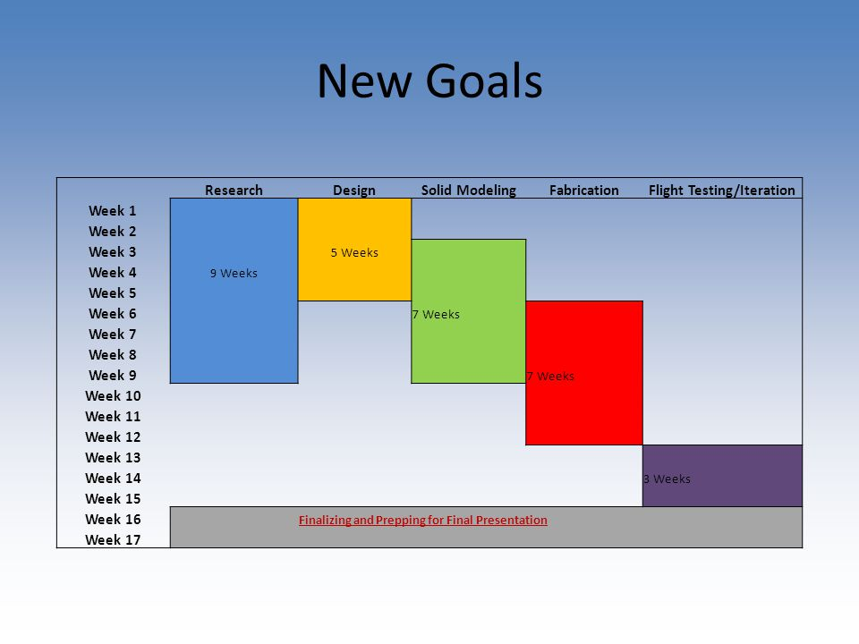 New Goals ResearchDesignSolid ModelingFabricationFlight Testing/Iteration Week 1 Week 2 Week 3 5 Weeks Week 4 9 Weeks Week 5 Week 6 7 Weeks Week 7 Week 8 Week 9 7 Weeks Week 10 Week 11 Week 12 Week 13 Week 14 3 Weeks Week 15 Week 16 Finalizing and Prepping for Final Presentation Week 17