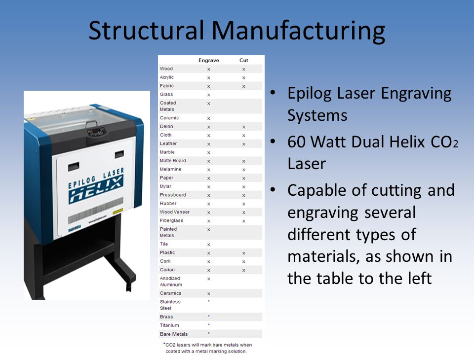 Structural Manufacturing Epilog Laser Engraving Systems 60 Watt Dual Helix CO 2 Laser Capable of cutting and engraving several different types of materials, as shown in the table to the left