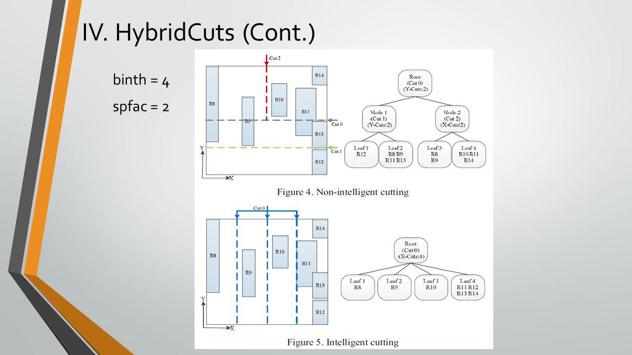 IV. HybridCuts (Cont.) binth = 4 spfac = 2