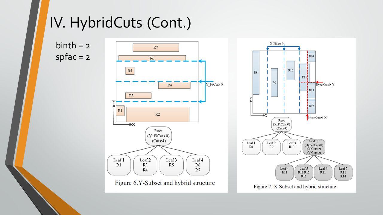 IV. HybridCuts (Cont.) binth = 2 spfac = 2