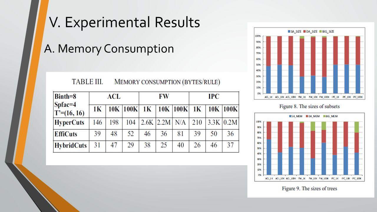 V. Experimental Results A. Memory Consumption