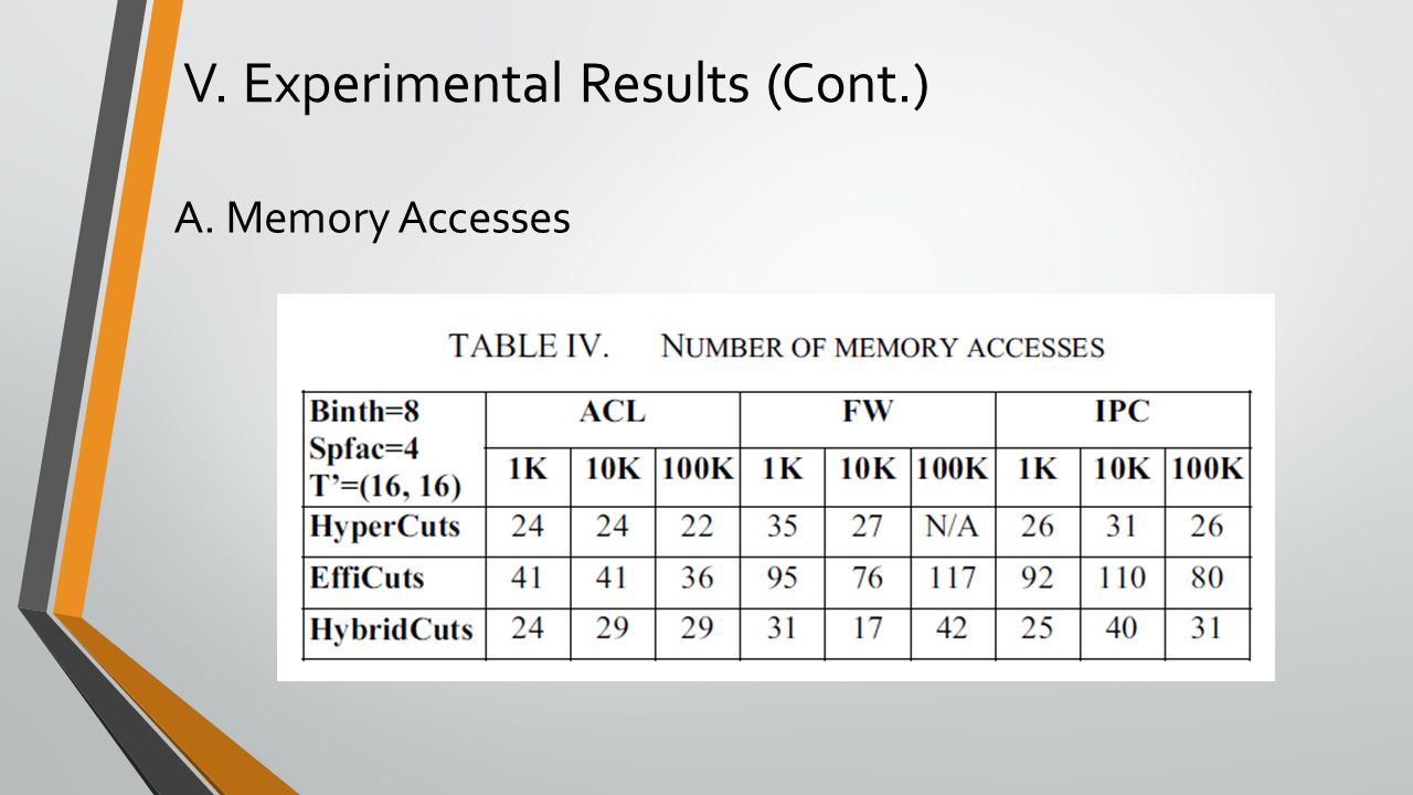V. Experimental Results (Cont.) A. Memory Accesses