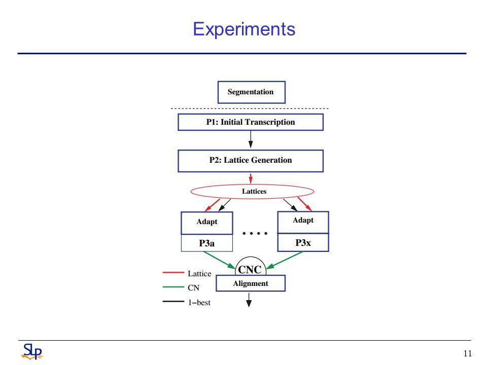 Experiments 11