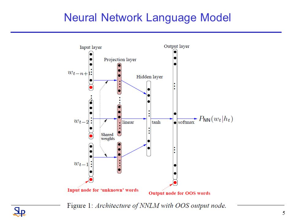 Neural Network Language Model 5