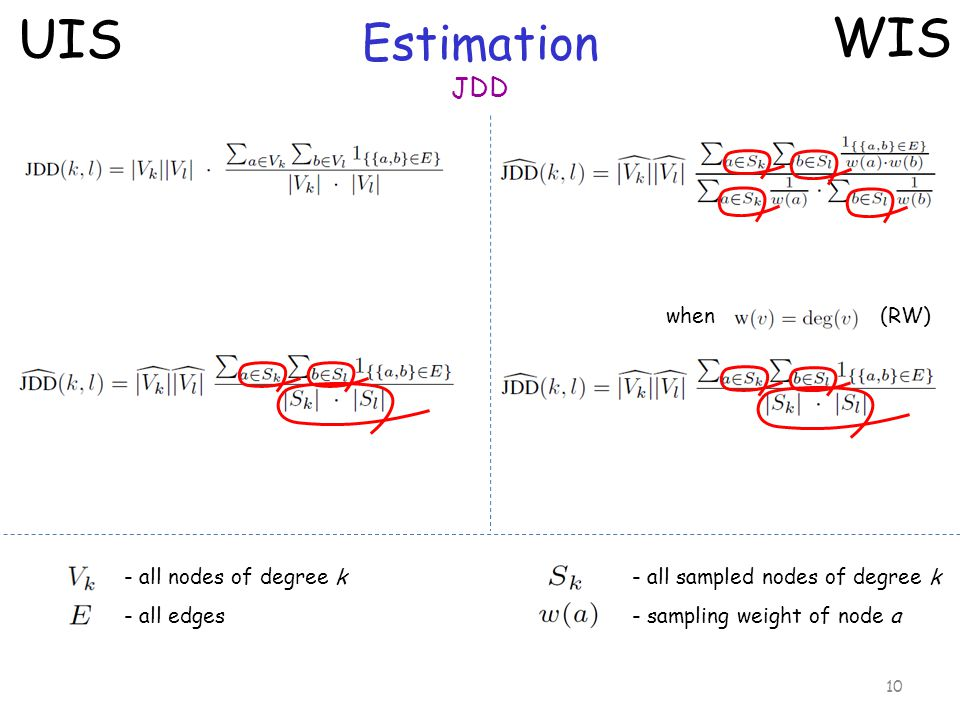 Estimation JDD 10 UIS WIS - all nodes of degree k - all edges - all sampled nodes of degree k - sampling weight of node a when (RW)