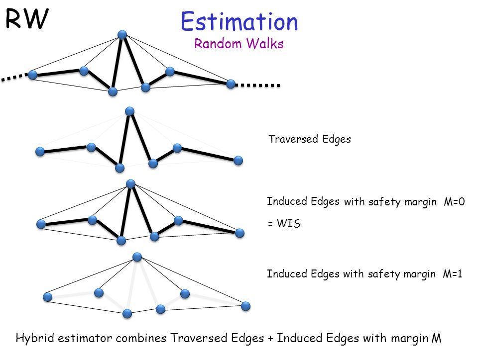 Estimation Random Walks RW Traversed Edges Induced Edges Induced Edges with safety margin M=1 Hybrid estimator combines Traversed Edges + Induced Edges with margin M with safety margin M=0 = WIS