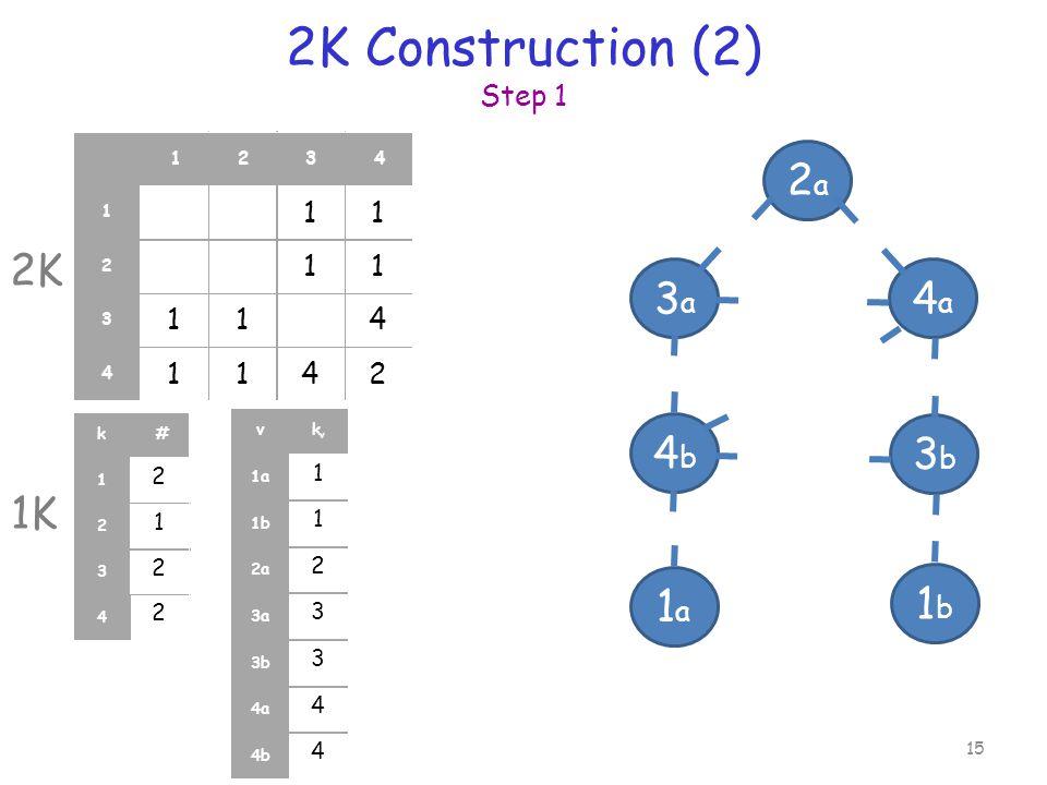 2K Construction (2) Step 1 15 11 11 114 1142 1234 1 2 3 4 2 1 2 2 k# 1 2 3 4 1 1 2 3 3 4 4 vk v 1a 1b 2a 3a 3b 4a 4b 1a1a 2a2a 4a4a 3b3b 3a3a 1b1b 4b4b 2K 1K