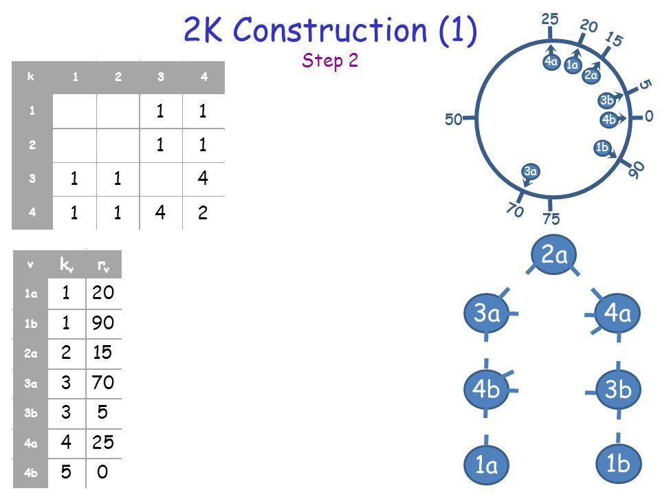 2K Construction (1) Step 2 16 11 11 114 1142 1234 1 2 3 4 1a 2a 4a 3b 3a 1b 4b 120 190 215 370 35 425 50 v k v r v 1a 1b 2a 3a 3b 4a 4b 0 25 75 50 20 1a 2a 15 5 3b 4b 90 1b 4a 70 3a k