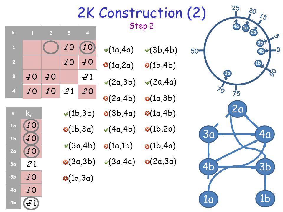 2K Construction (2) Step 2 17 11 11 114 1142 1234 1 2 3 4 1a 2a 4a 3b 3a 1b 4b 1 1 2 3 3 4 4 v k v r 1a 1b 2a 3a 3b 4a 4b (3b,4b) (1a,4a) (1a,2a) 0 25 75 50 20 1a 2a 15 5 3b 4b 90 1b 4a 70 3a k (1b,2a) (1b,4b) (2a,4b) (2a,3b) (1b,3a) (2a,4a) (1a,3b) (1b,3b) (4a,4b) (3b,4a)(1a,4b) (2a,3a) (3a,3b) (3a,4b) (3a,4a) (1a,1b)(1b,4a) (1a,3a) 1 0 4 34 3 4 3 4 34 3 3 2 4 3 1 0 2 1 1 0 3 23 2 2 0 2 12 1 3 2 2 1 3 2 3 23 2 2 1 1 01 0 2 12 1
