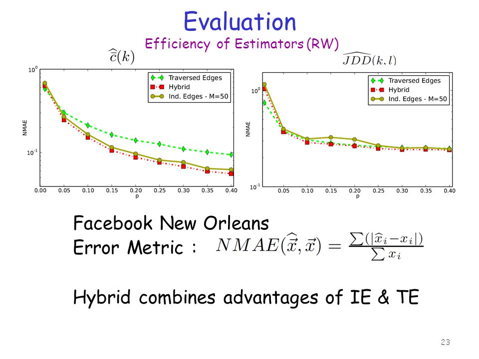 Evaluation Efficiency of Estimators (RW) 23 Error Metric : Hybrid combines advantages of IE & TE Facebook New Orleans