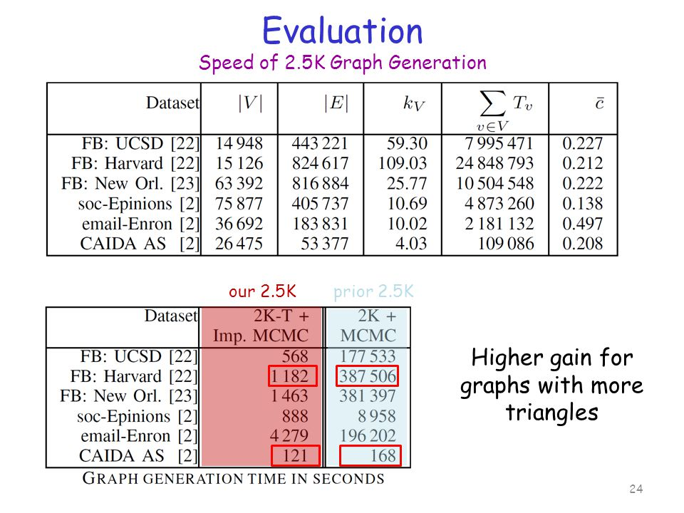 Evaluation Speed of 2.5K Graph Generation 24 our 2.5K prior 2.5K Higher gain for graphs with more triangles