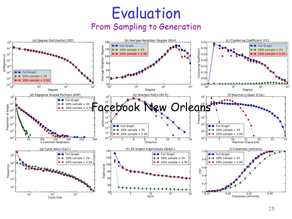 Evaluation From Sampling to Generation 25 Facebook New Orleans