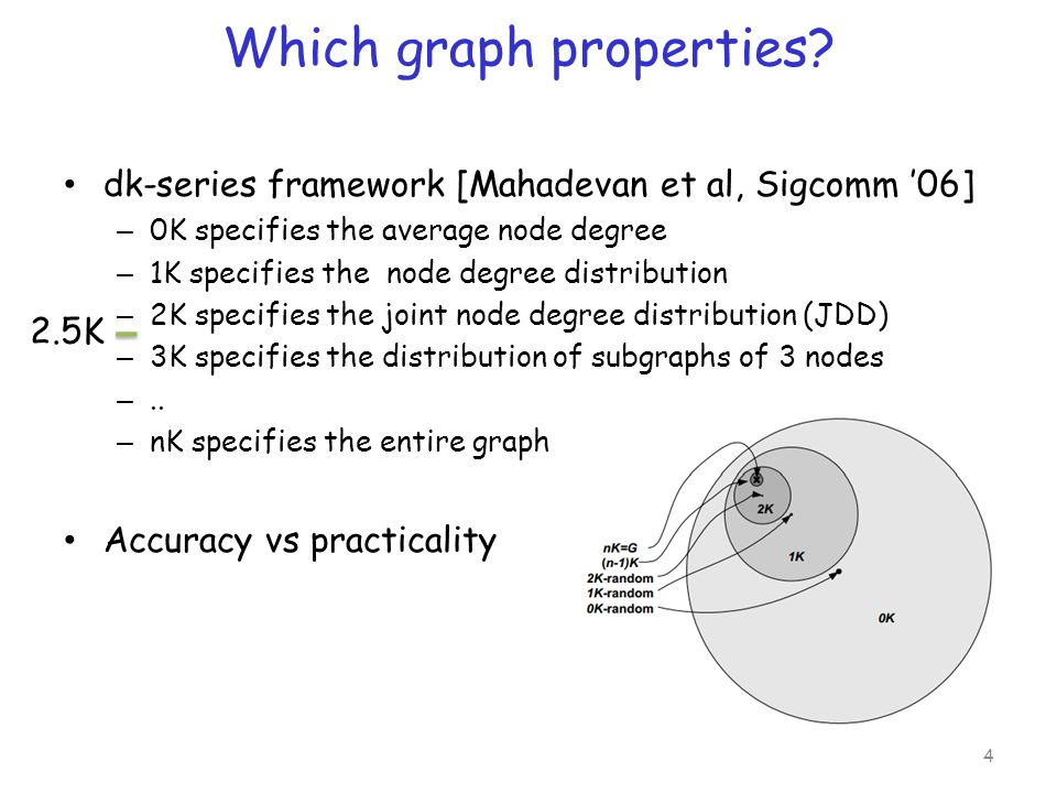 2.5K-Graphs Joint Node Degree Distribution (2K): Degree-dependent Average Clustering Coefficient Distribution: 5 all triangles using node u all possible triangles 1a 2a 4a 3b 3a 1b 4b k 11 11 114 1142 1234 1 2 3 4 all nodes of degree k c 3a = 2 3