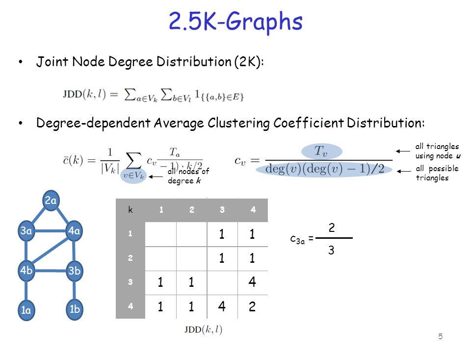 Related Work Network Modeling – Exponential Random Graph Models [Handcock et al, '10] – Kronecker graphs [Kim & Leskovec, '11] – dk-Series [Mahadevan et al, Sigcomm '06] Graph Generation – Simple 1K graphs [Molloy & Reed '95] – 1K + [Bansal et.