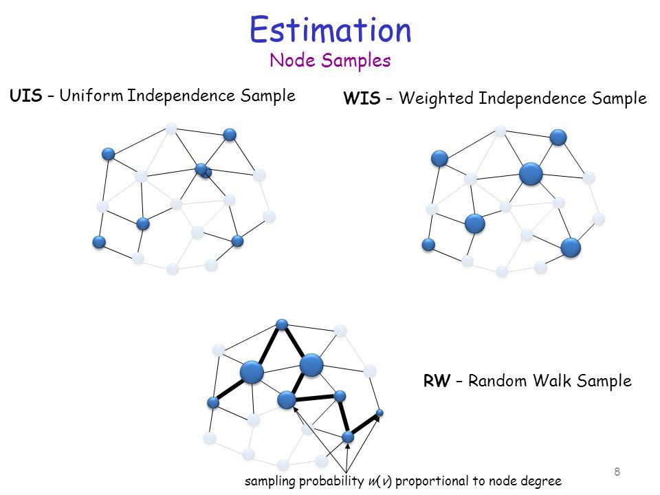 Estimation Node Samples 8 UIS – Uniform Independence Sample WIS – Weighted Independence Sample sampling probability w(v) proportional to node degree RW – Random Walk Sample