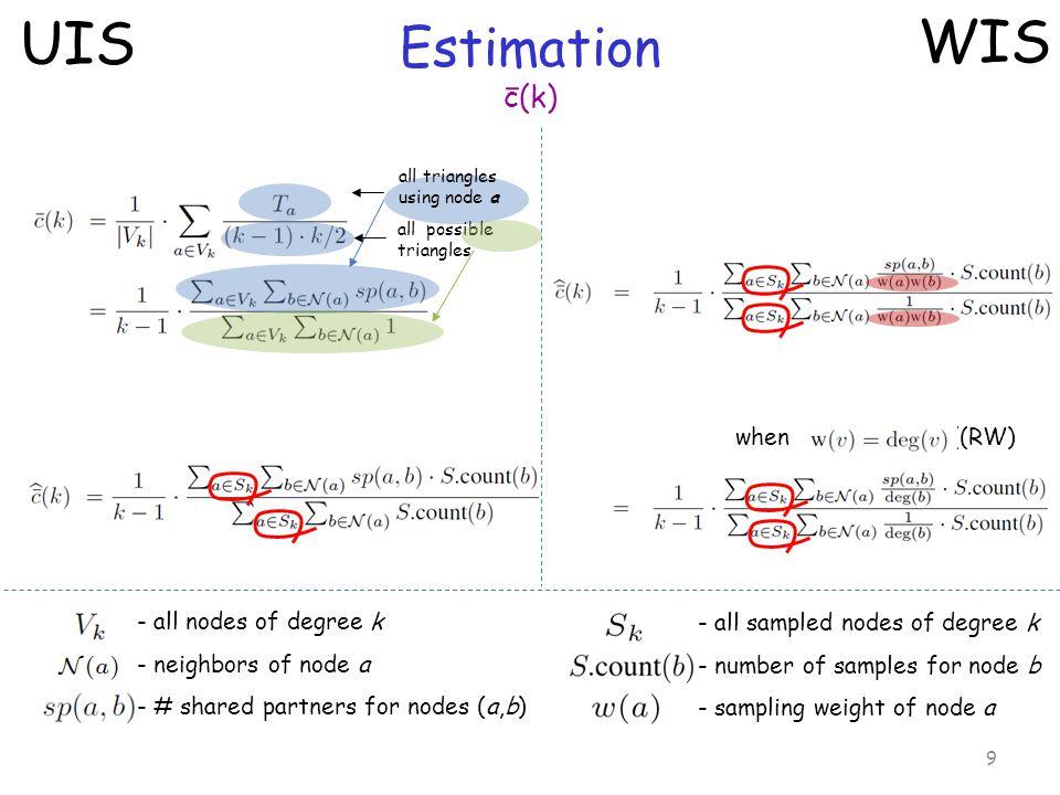 Estimation JDD 10 UIS WIS - all nodes of degree k - all edges - all sampled nodes of degree k - sampling weight of node a when (RW)