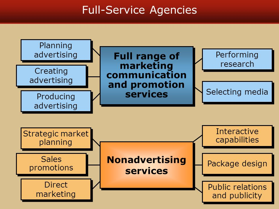 Typical Full-Service Agency Organization Writers Art directors TV production Traffic Print production Account Executive Account supervision VP account services Media Research Sales Promotion VP marketing services Personnel Accounting Finance Office management VP management and finance President Board of directors VP creative services