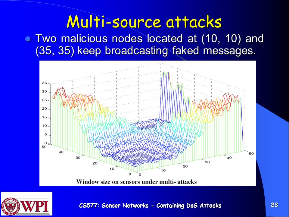 CS577: Sensor Networks - Containing DoS Attacks 23 Multi-source attacks Two malicious nodes located at (10, 10) and (35, 35) keep broadcasting faked messages.