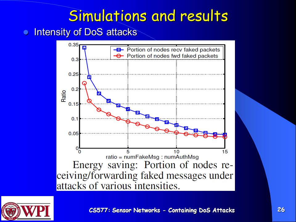 CS577: Sensor Networks - Containing DoS Attacks 26 Simulations and results Intensity of DoS attacks Intensity of DoS attacks