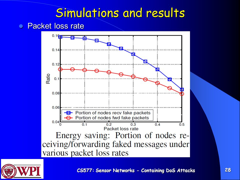 CS577: Sensor Networks - Containing DoS Attacks 28 Simulations and results Packet loss rate Packet loss rate