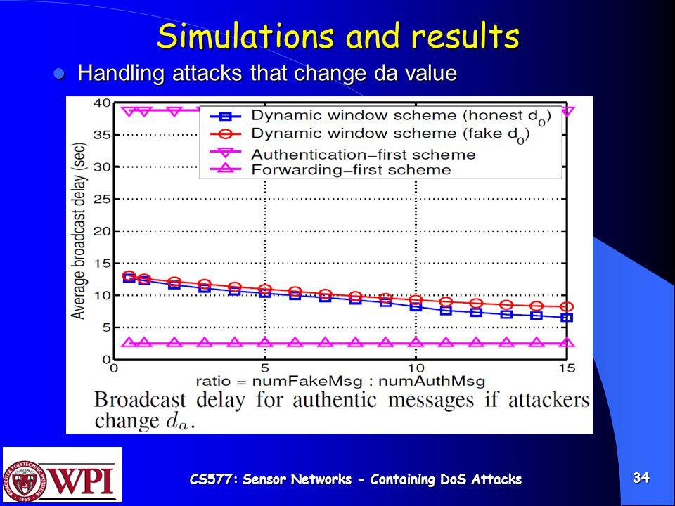 CS577: Sensor Networks - Containing DoS Attacks 34 Simulations and results Handling attacks that change da value Handling attacks that change da value