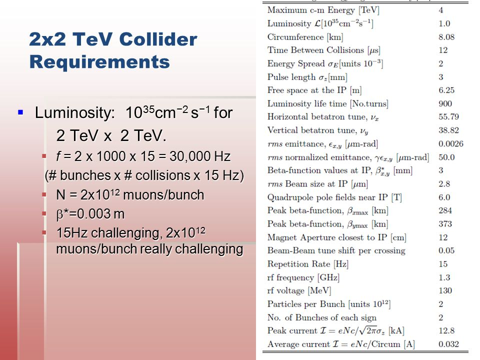 2x2 TeV Collider Requirements  Luminosity: 10 35 cm −2 s −1 for 2 TeV x 2 TeV. 2 TeV x 2 TeV.  f = 2 x 1000 x 15 = 30,000 Hz (# bunches x # collisio