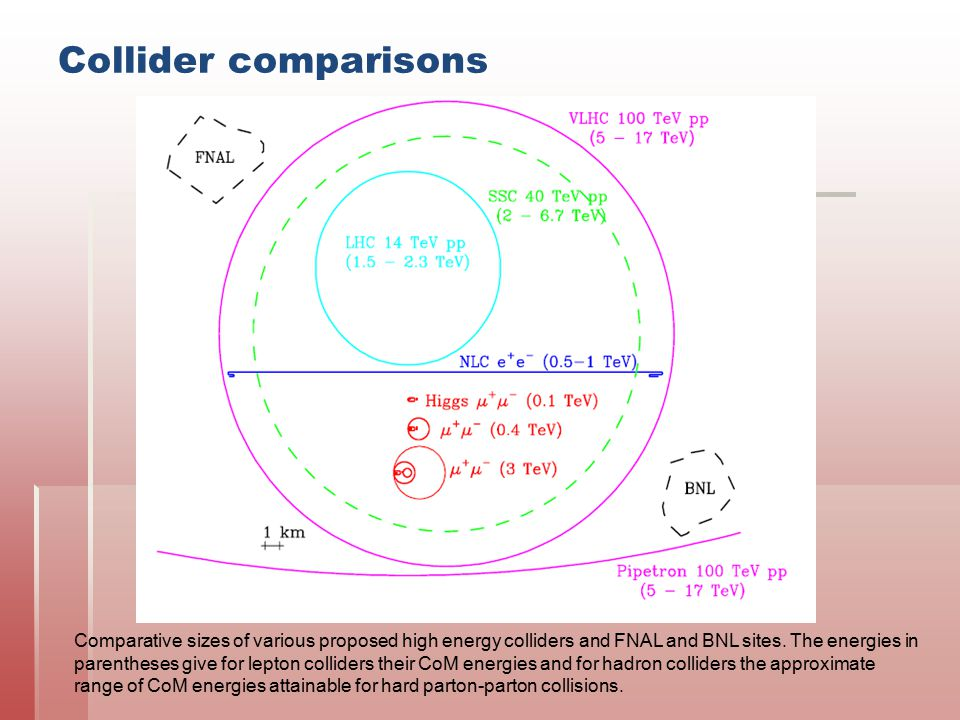 Collider comparisons Comparative sizes of various proposed high energy colliders and FNAL and BNL sites. The energies in parentheses give for lepton c